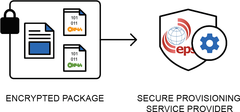 Transfer encrypted package